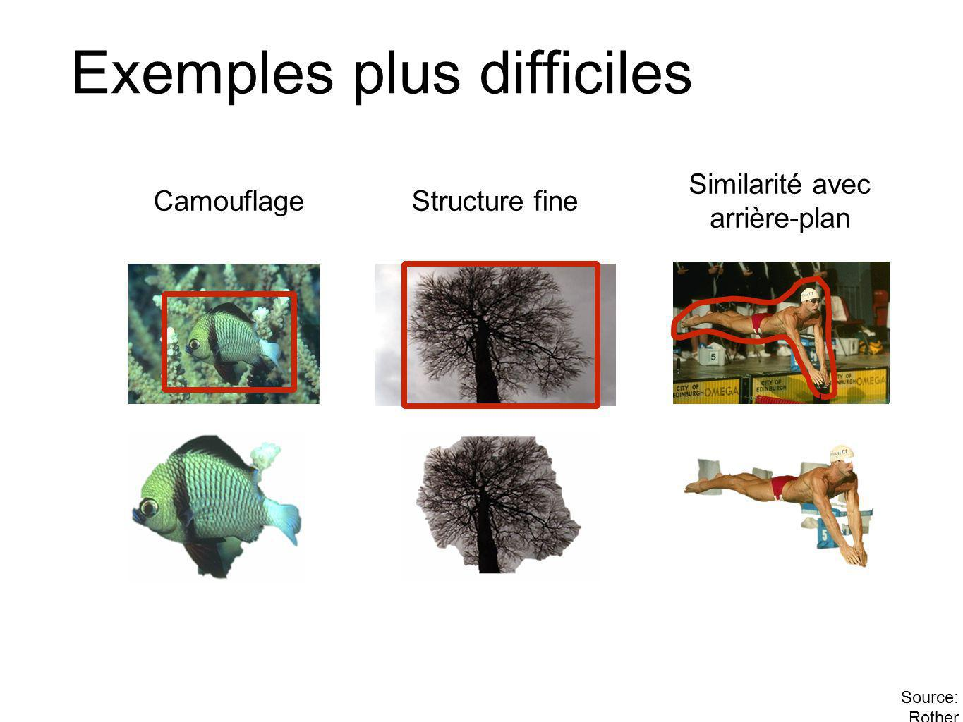 Exemples plus difficiles