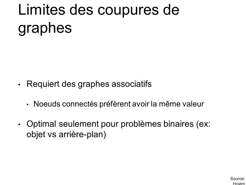 Limites des coupures de graphes
