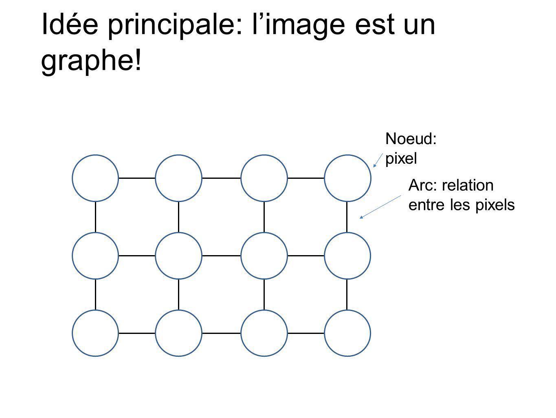 Idée principale: l'image est un graphe!