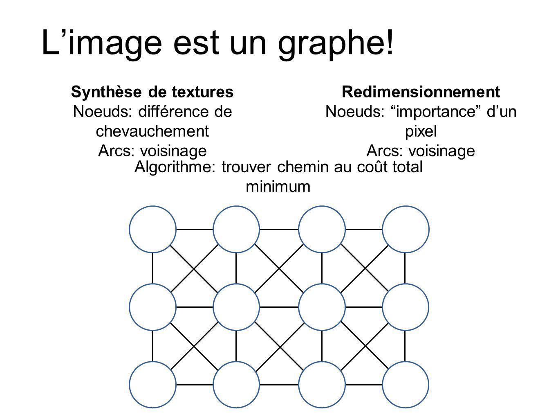 L'image est un graphe! Synthèse de textures