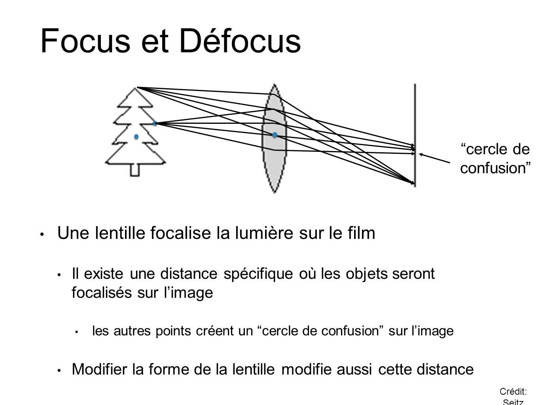 Focus et Défocus Une lentille focalise la lumière sur le film
