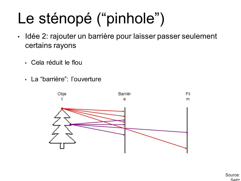 Le sténopé ( pinhole )