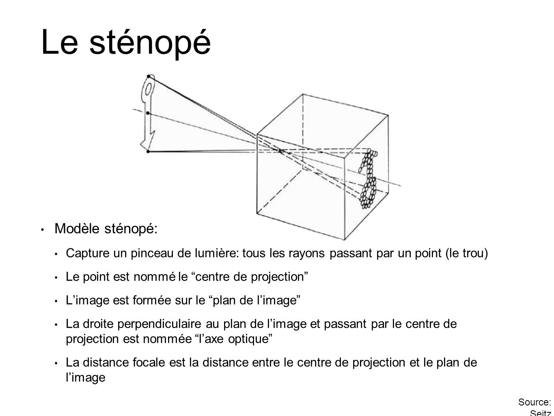 Le sténopé Modèle sténopé: