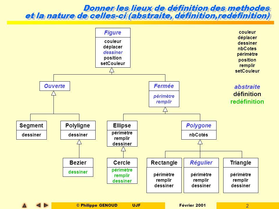 Donner les lieux de définition des methodes et la nature de celles-ci (abstraite, définition,redéfinition)