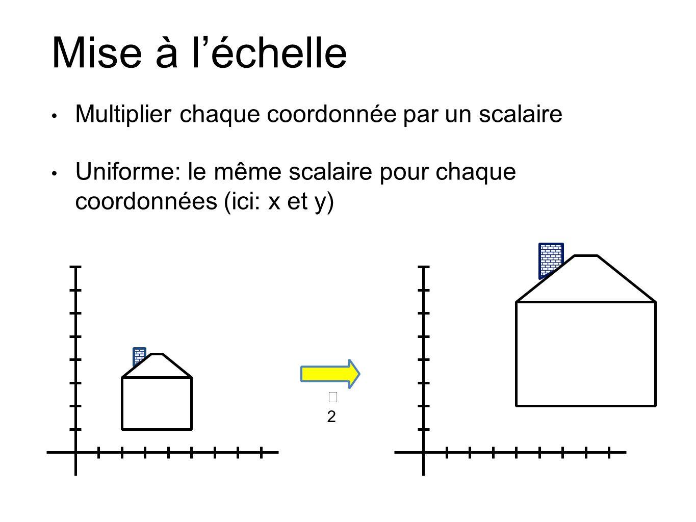 Mise à l'échelle Multiplier chaque coordonnée par un scalaire