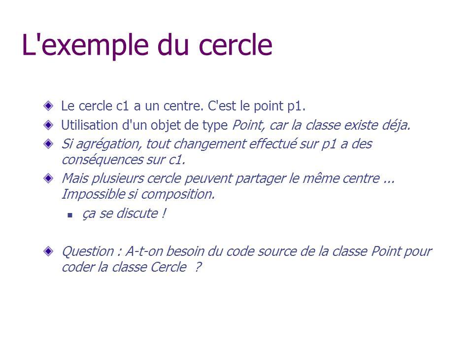 L exemple du cercle Le cercle c1 a un centre. C est le point p1.