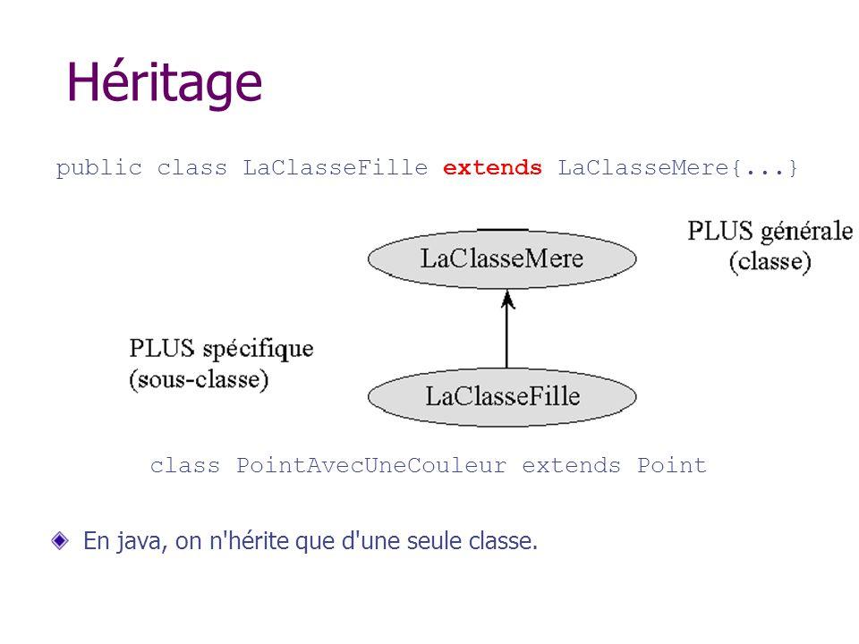 Héritage public class LaClasseFille extends LaClasseMere{...}