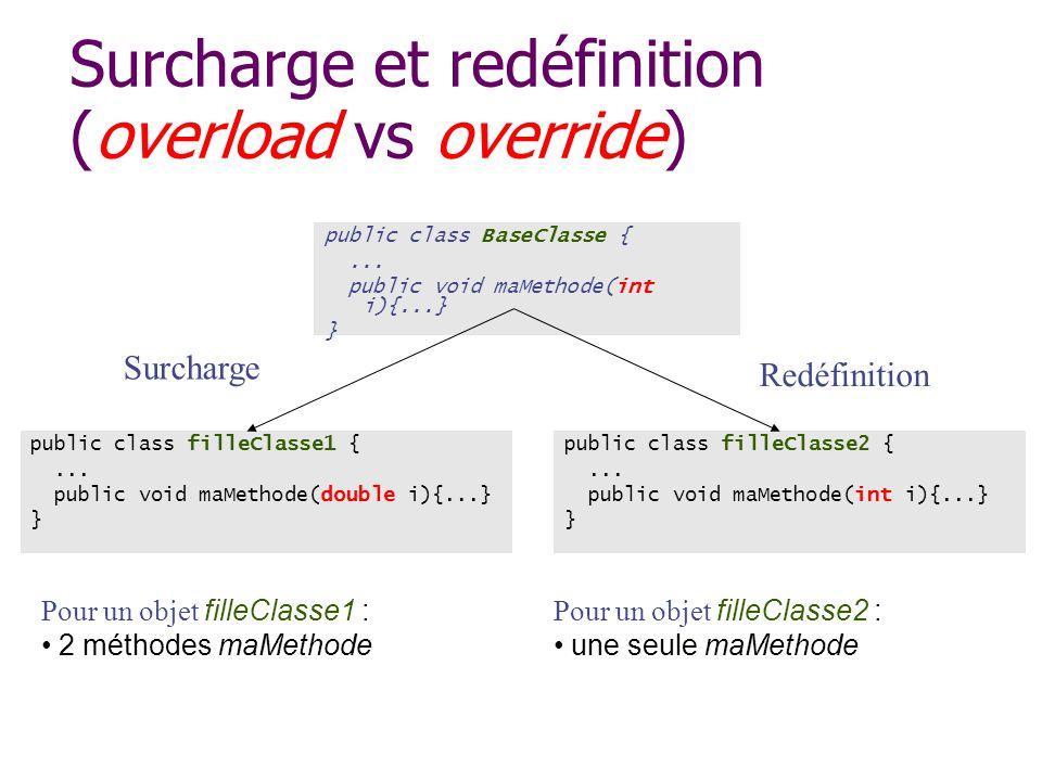 Surcharge et redéfinition (overload vs override)