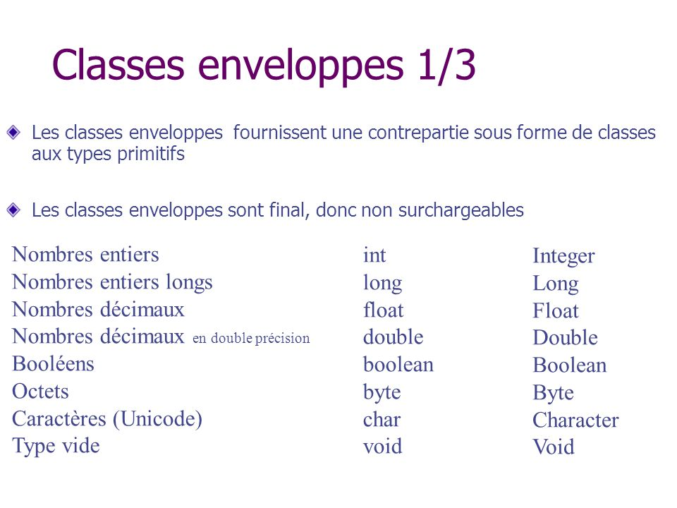 Classes enveloppes 1/3 Nombres entiers int Integer