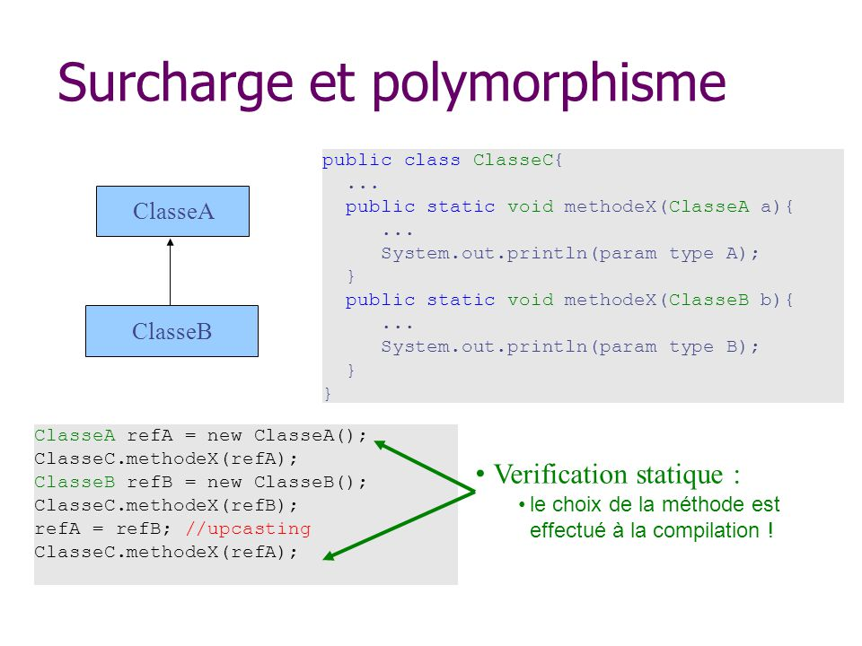 Surcharge et polymorphisme