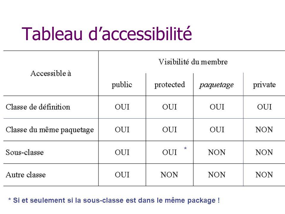 Tableau d'accessibilité