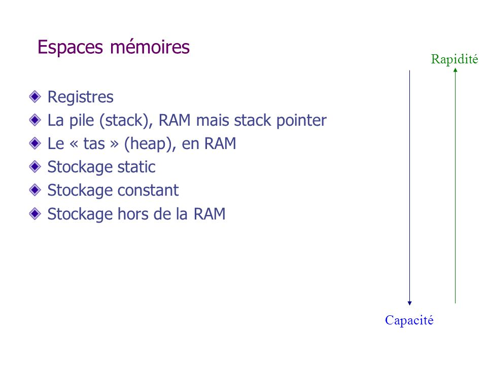 Espaces mémoires Registres La pile (stack), RAM mais stack pointer