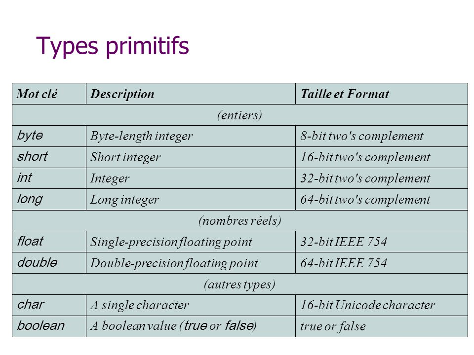 Types primitifs true or false A boolean value (true or false) boolean
