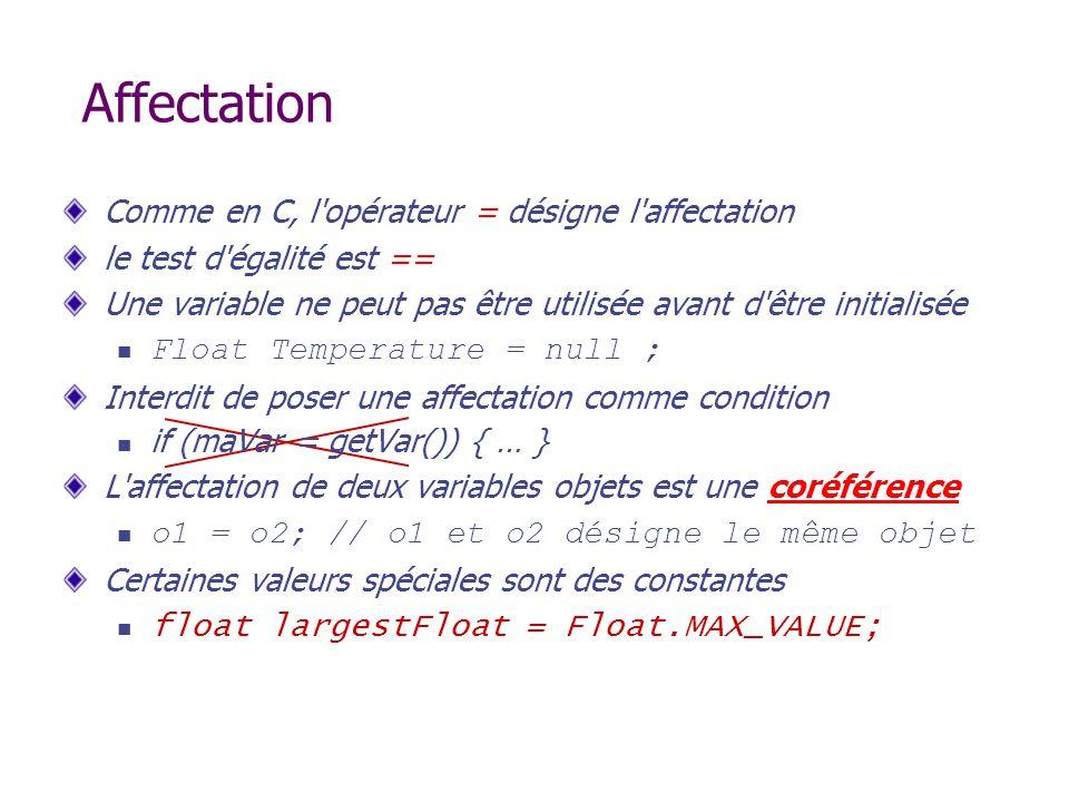 Affectation Comme en C, l opérateur = désigne l affectation