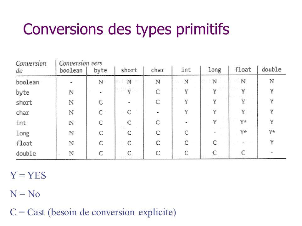 Conversions des types primitifs