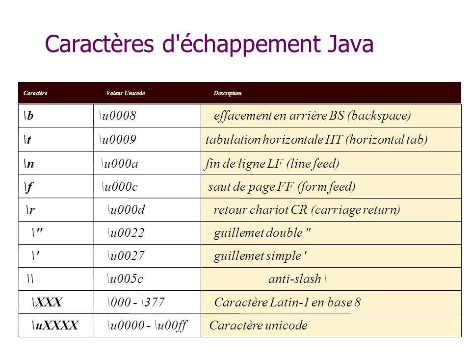 Caractères d échappement Java