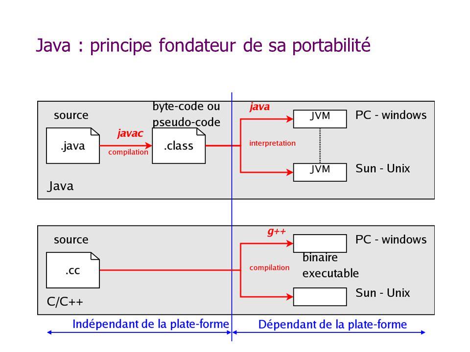 Java : principe fondateur de sa portabilité