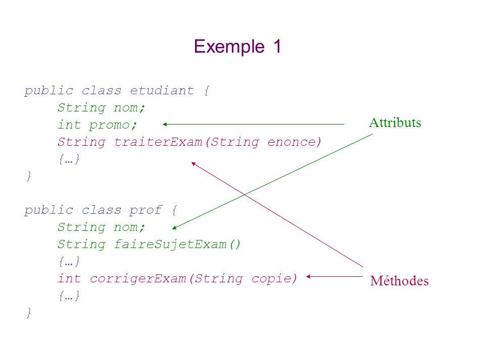 Exemple 1 Attributs Méthodes public class etudiant { String nom;