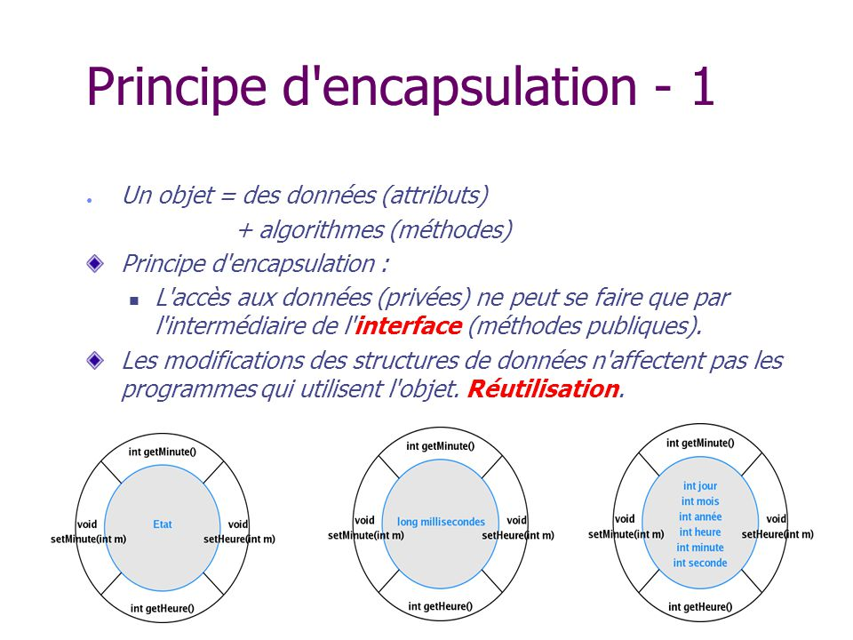 Principe d encapsulation - 1