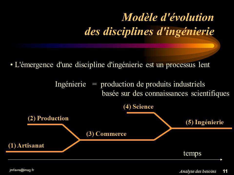Modèle d évolution des disciplines d ingénierie