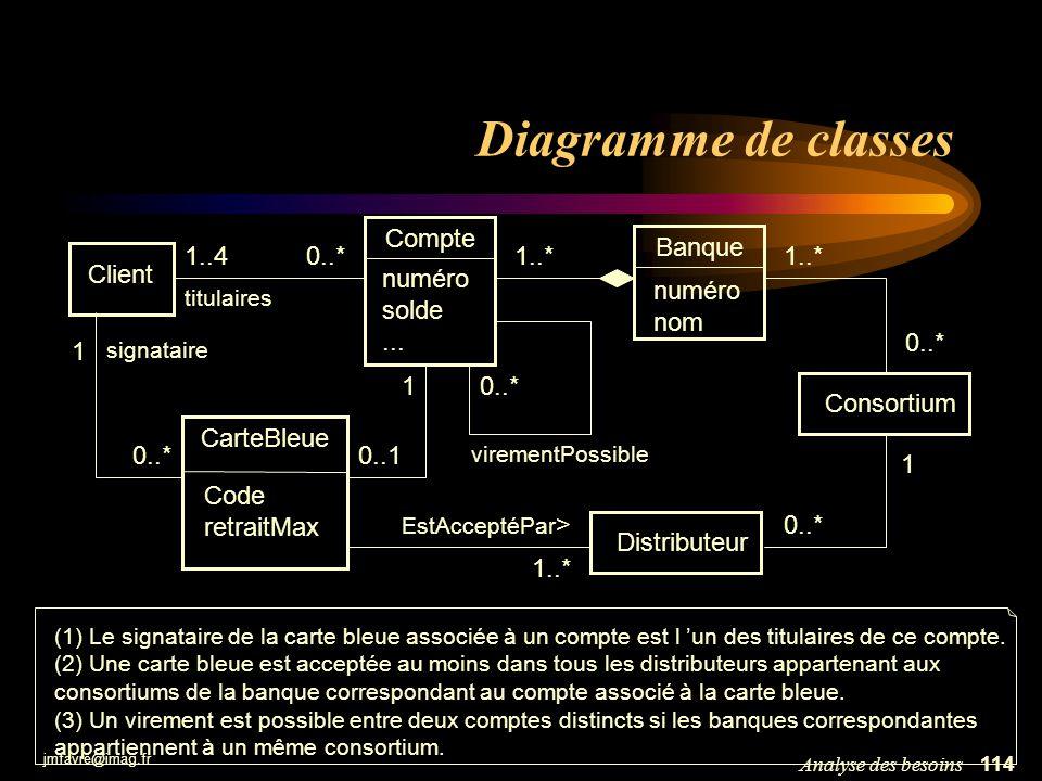 Diagramme de classes Compte numéro solde ... Banque numéro nom 1..4