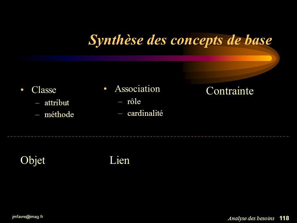Synthèse des concepts de base