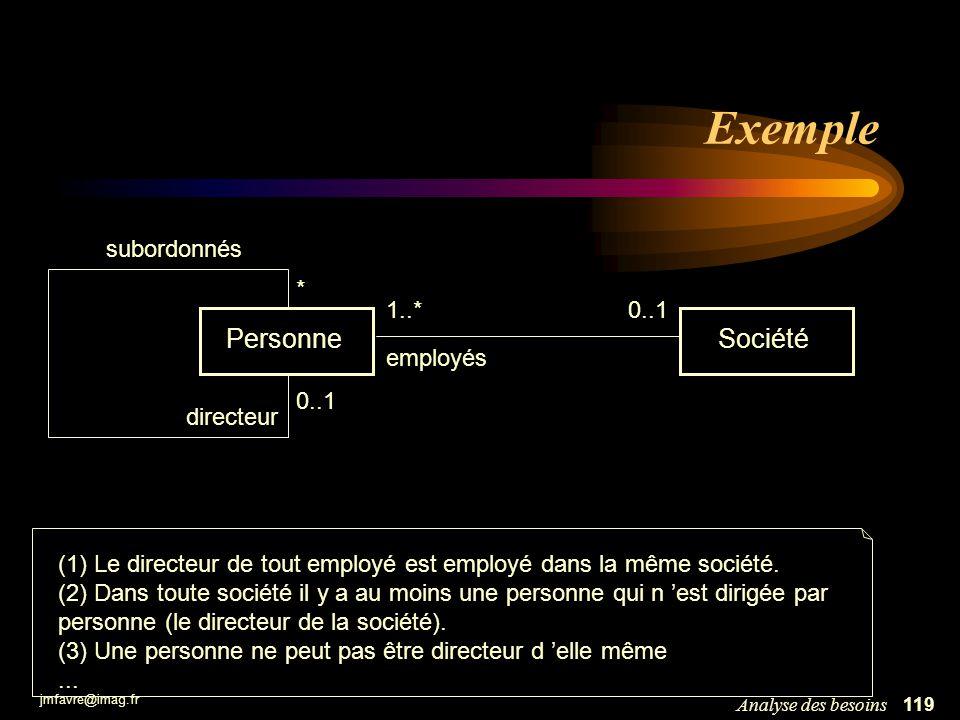 Exemple Personne Société subordonnés * 1..* 0..1 employés 0..1