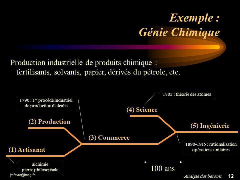 Exemple : Génie Chimique