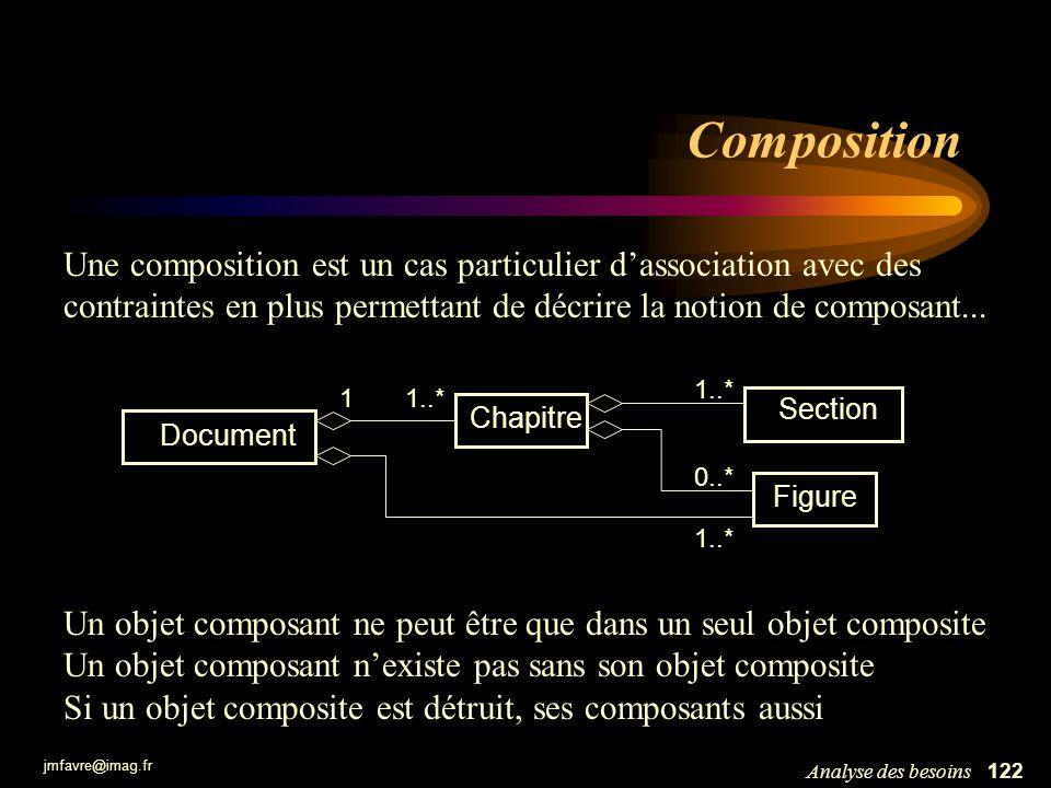 Composition Une composition est un cas particulier d'association avec des contraintes en plus permettant de décrire la notion de composant...