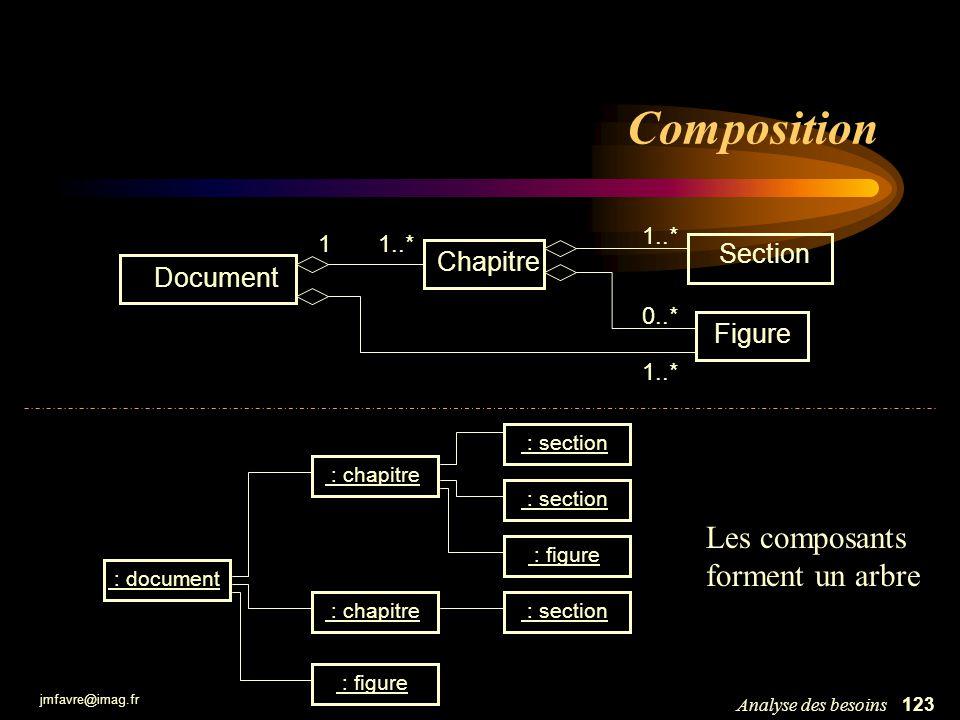 Composition Les composants forment un arbre Section Chapitre Document