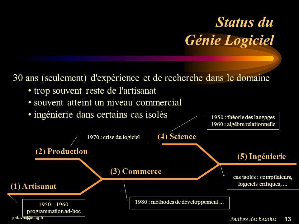 Status du Génie Logiciel
