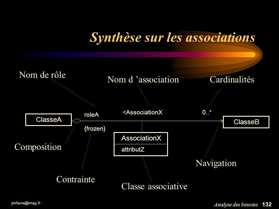 Synthèse sur les associations
