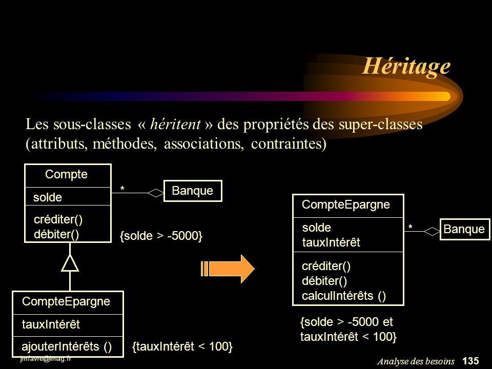 Héritage Les sous-classes « héritent » des propriétés des super-classes. (attributs, méthodes, associations, contraintes)