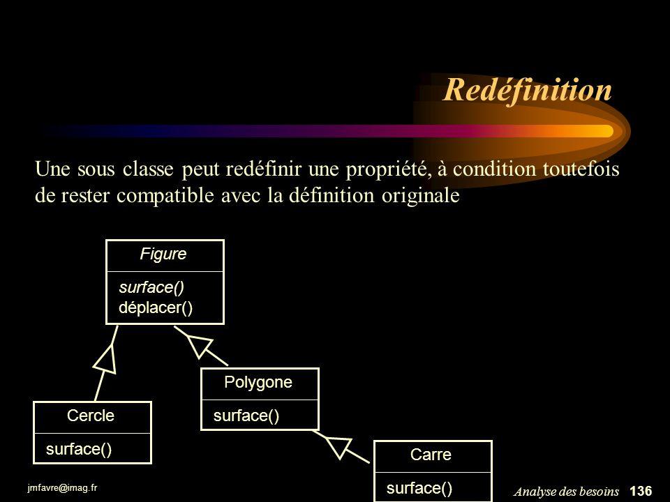 Redéfinition Une sous classe peut redéfinir une propriété, à condition toutefois de rester compatible avec la définition originale.