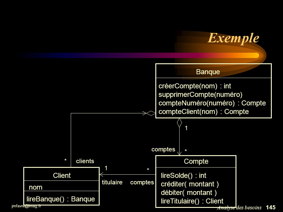 Exemple Banque créerCompte(nom) : int supprimerCompte(numéro)