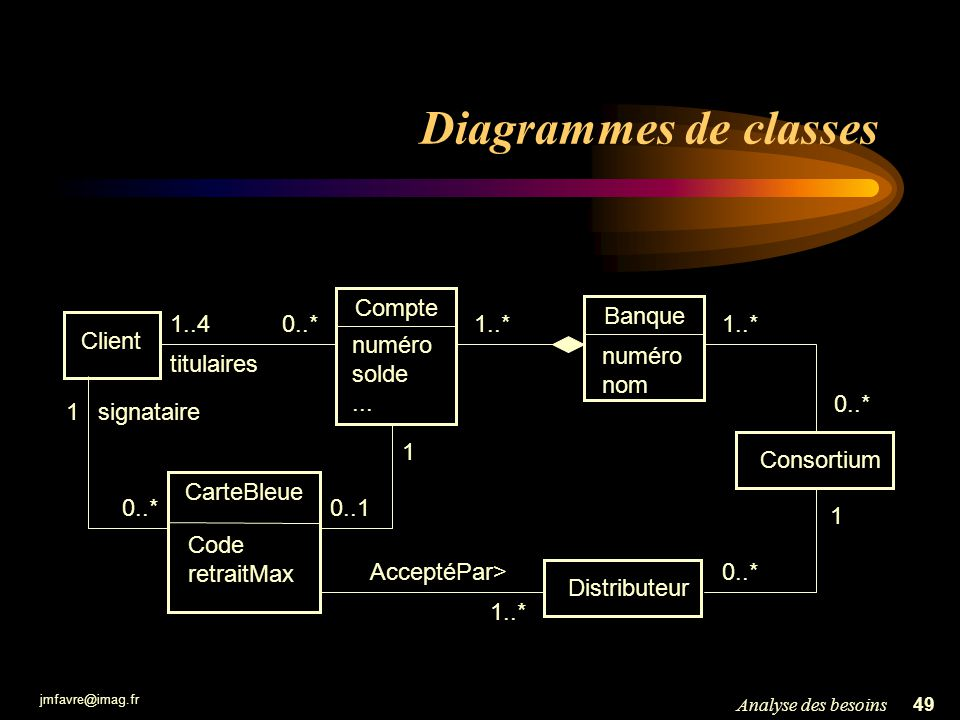 Diagrammes de classes Compte numéro solde ... Banque numéro nom 1..4