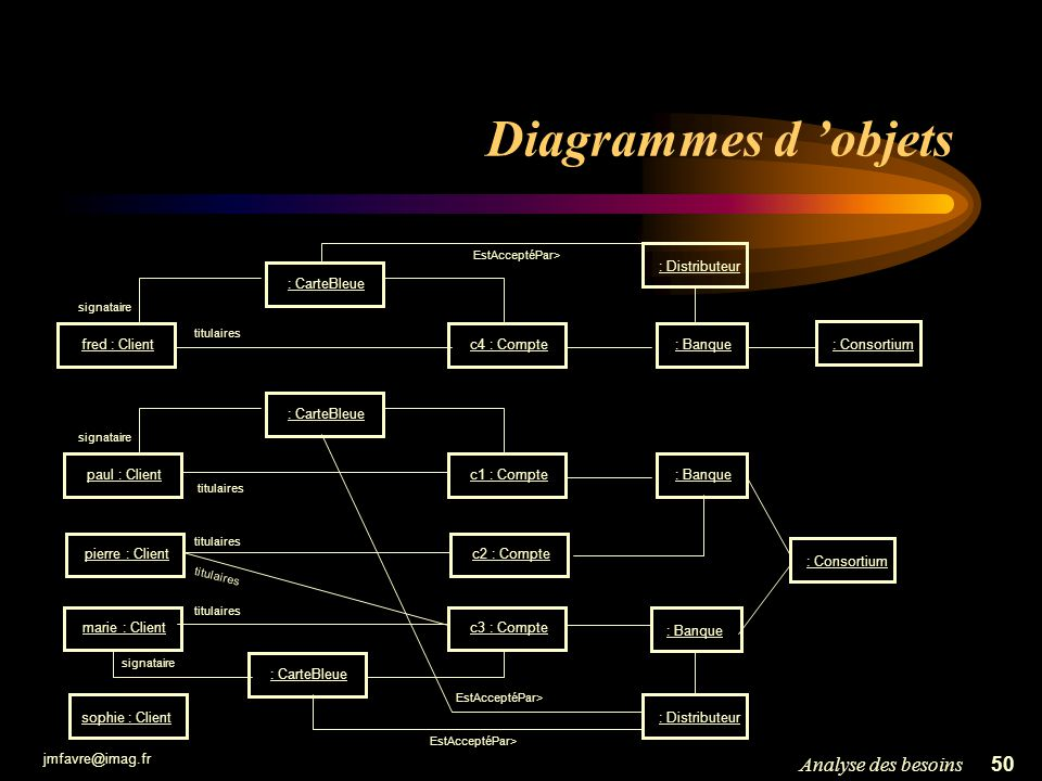 Diagrammes d 'objets Analyse des besoins : Distributeur : CarteBleue