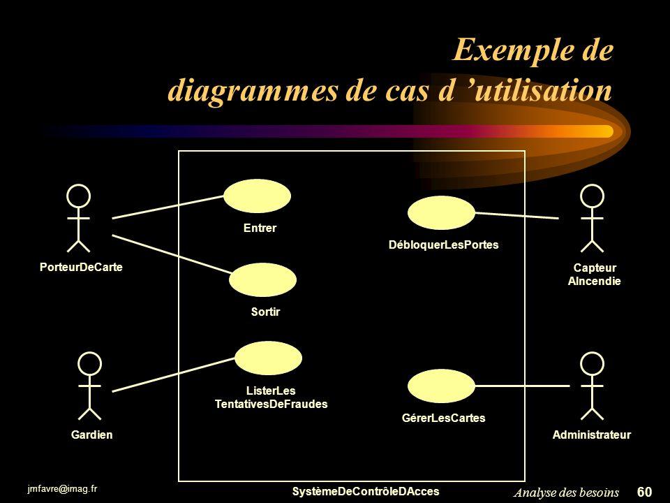 Exemple de diagrammes de cas d 'utilisation