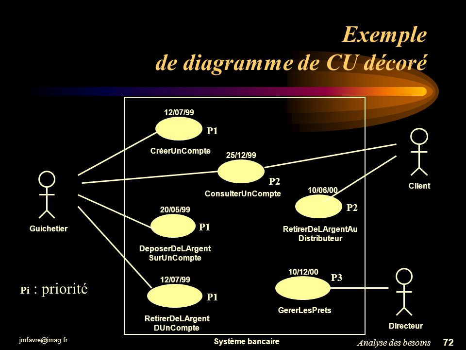 Exemple de diagramme de CU décoré