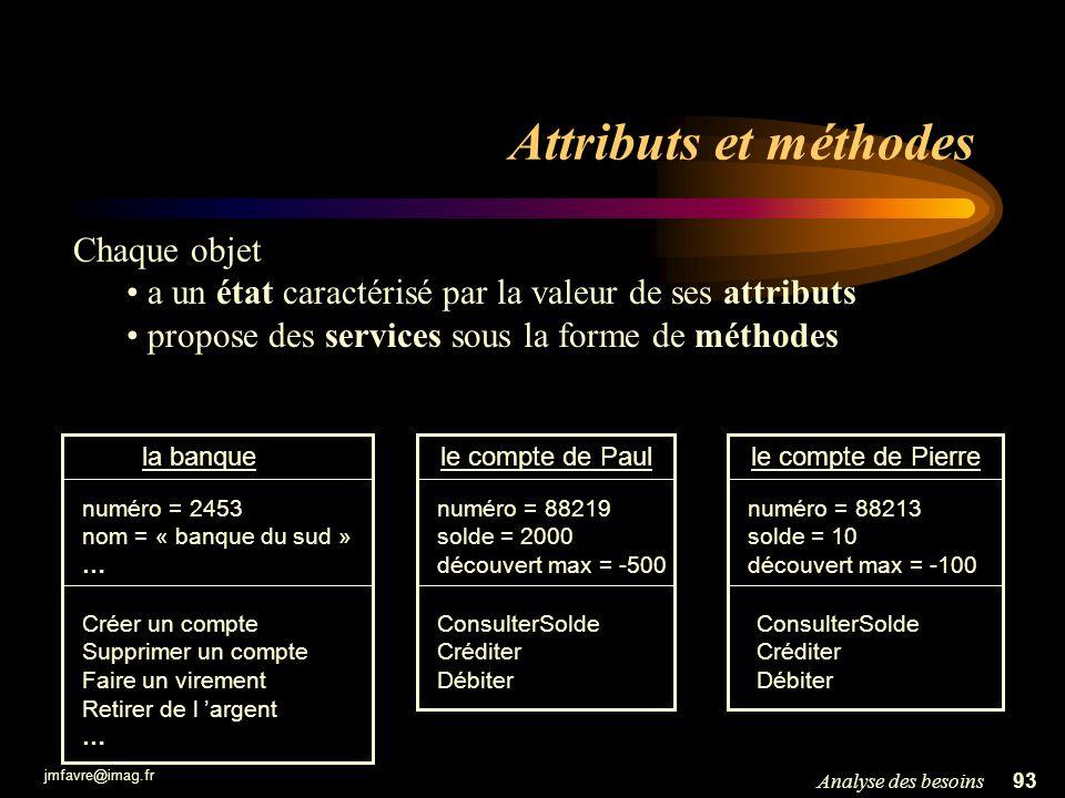 Attributs et méthodes Chaque objet