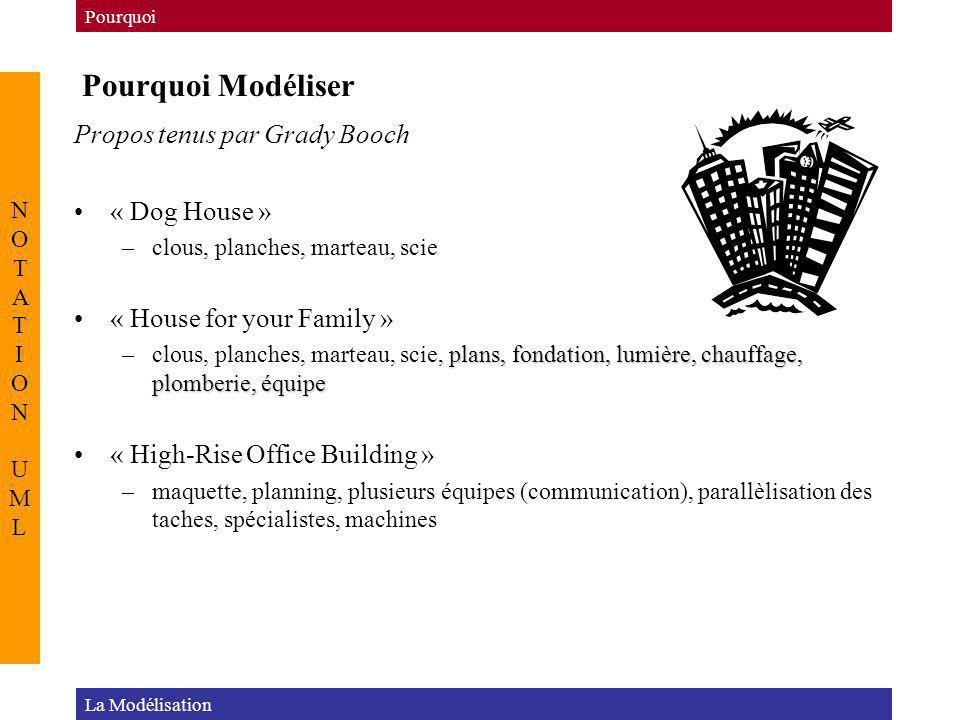 Pourquoi Modéliser Propos tenus par Grady Booch « Dog House »