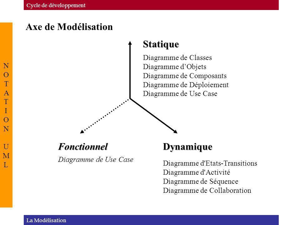 Axe de Modélisation Statique Fonctionnel Dynamique NOTATION UML