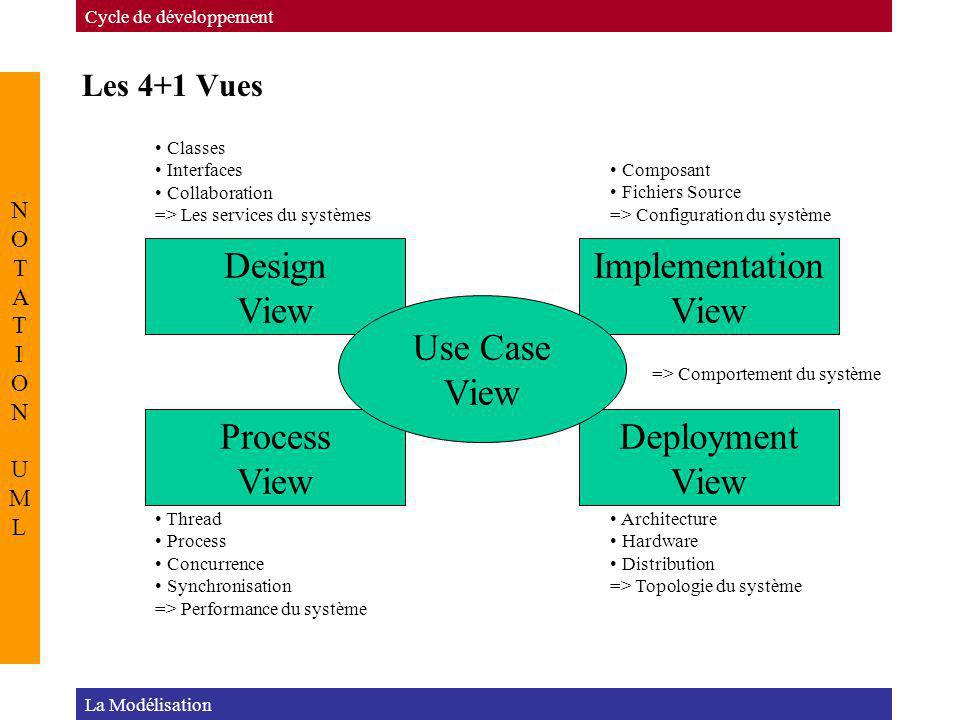 Design View Implementation Process Deployment Use Case Les 4+1 Vues