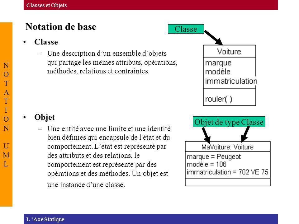 Notation de base Classe Classe Objet Objet de type Classe NOTATION UML
