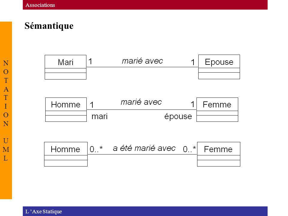 Sémantique NOTATION UML Associations L 'Axe Statique