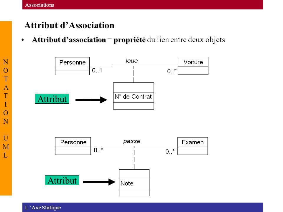 Attribut d'Association