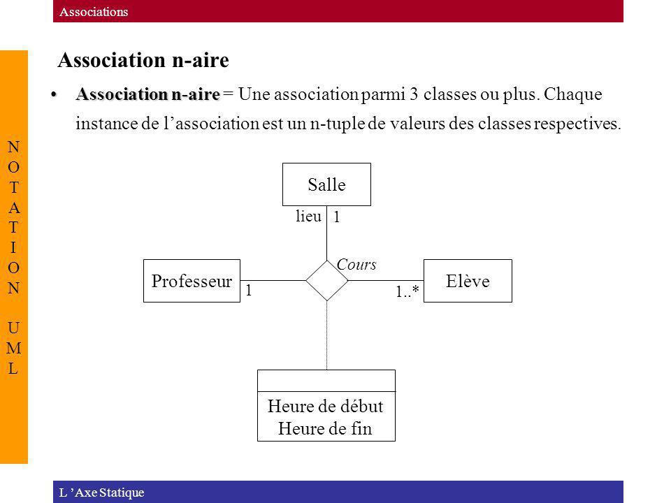 Associations Association n-aire. NOTATION UML.