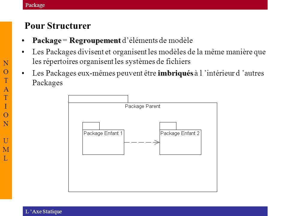 Pour Structurer Package = Regroupement d'éléments de modèle