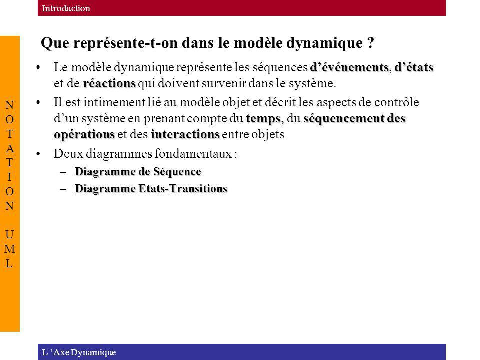 Que représente-t-on dans le modèle dynamique