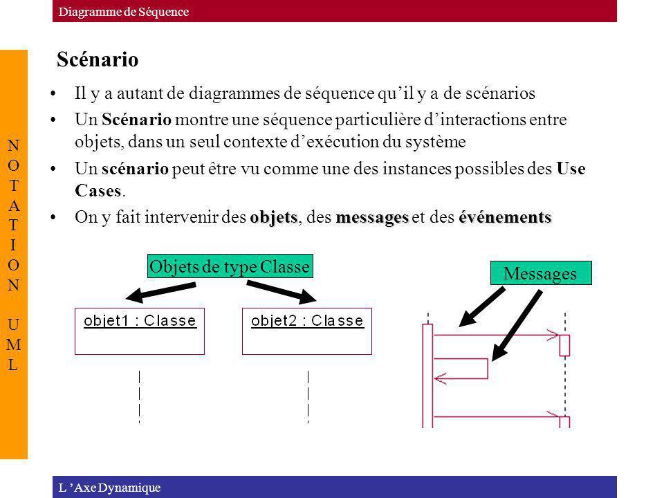 Diagramme de Séquence Scénario. NOTATION UML. Il y a autant de diagrammes de séquence qu'il y a de scénarios.